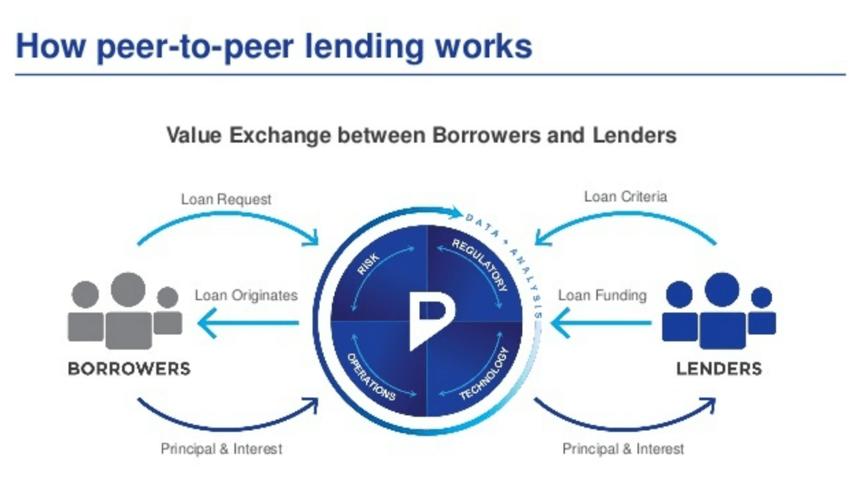 Cara-Kerja-P2P-Lending